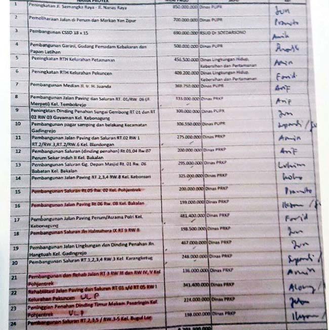 Daftar ploting tersebar