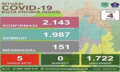 Pandemi Covid-19, Kota Probolinggo Jadi Zona Kuning